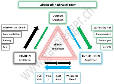 Gaudi Egger Lebensoptik