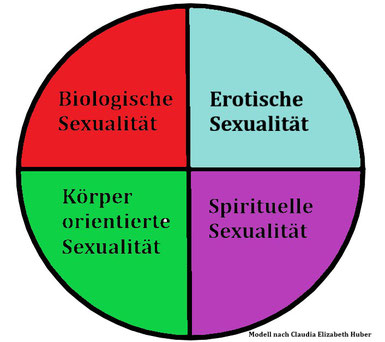 Modell der Sexualität