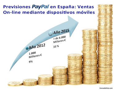 Previsiones Paypal para 2015