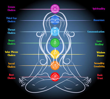 apertura del tercer ojo y armonización y alineación de los siete chakras, magia, brujería y hechicería
