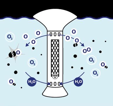Wasserreinigung und Sauerstoffanreichung, rain water management