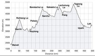 Für uns ist der Taglang La gleich zu Beginn der Tour der höchste Pass.