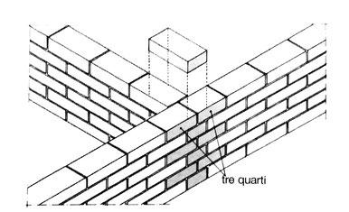 intersezioni di murature di mattoni a una testa
