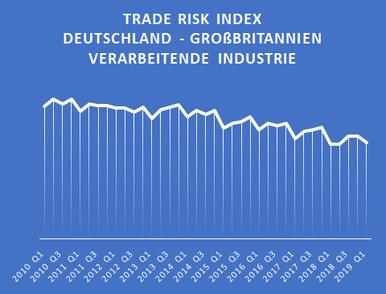 Handelsrisiko-Index zwischen Deutschland und Großbritannien für die verarbeitende Industrie