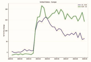 Yield developments between United States and Europe (Year-over-year change in %) Source: TAC index