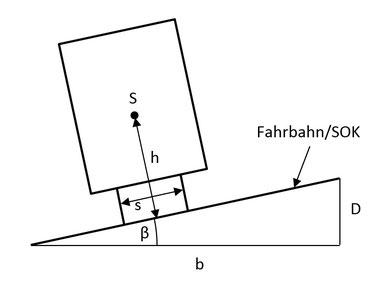 Skizze für Zug bzw. Kraftfahrzeug