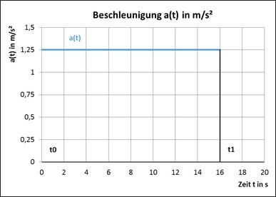 Diagramm mit der Beschleunigung a in Abhängigkeit von der Zeit t