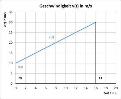 Diagramm mit der Geschwindigkeit v in Abhängigkeit von der Zeit t