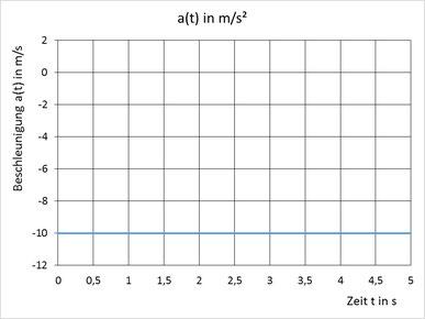 Beschleunigung-Zeit Diagramm