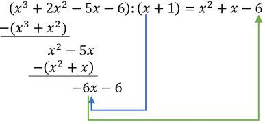 Zum dritten mal der erste Schritt bei der Berechnung einer Polynomdivision