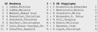 Ergebnisse 2. Schach-Bundesliga, Neuberg-Göggingen