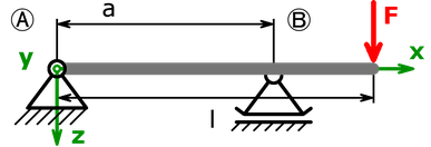 beam calculator_fixed bearing - movable bearing - point load