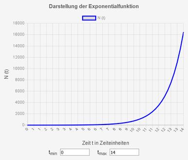 Beispiel für exponentielles Wachstum_jährliche Verdoppelung