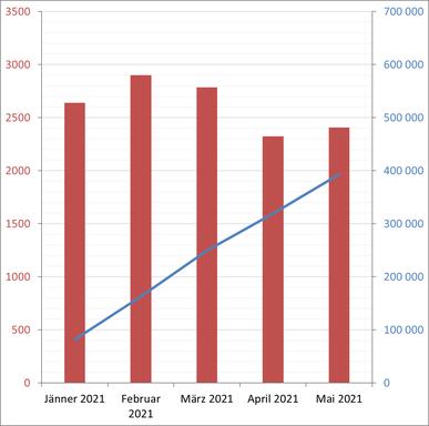 Besucher/Tag und Gesamtbesucher im Jahr 2021