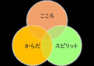 【ホリスティック】の3本柱