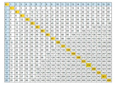 hmt: Große (inkl. Kleine) Einmaleins Tabelle. Die 1er bis 20er Reihen sind mit blauer Farbe markiert und die diagonal verlaufenden Quadratzahlen mit gelber.