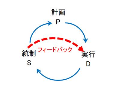 PDSサイクルの図②