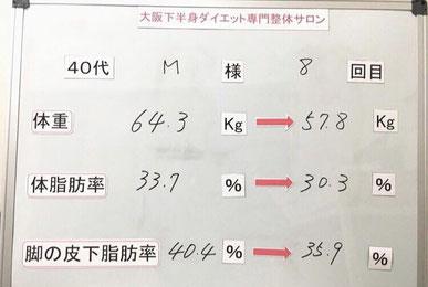 大阪下半身ダイエット専門整体サロンダイエット結果