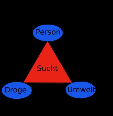 Drogen (2) - Sucht, Aufklärung und Hilfe - SEB