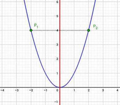 Achsensymmetrie einer Funktion grafisch veranschaulicht