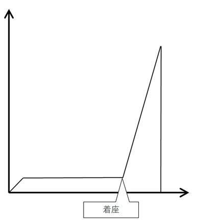 ばね座金を使わないずにねじの締め付けを行ったときのトルク波形イメージ
