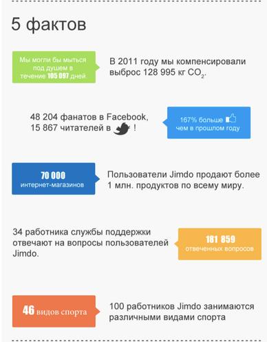 Инфографика развития Jimdo  в 2012 году