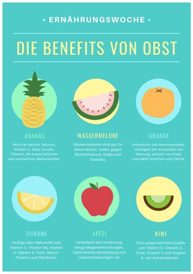 Die Benefits von Obst - Plakate zum Selbstgestalten