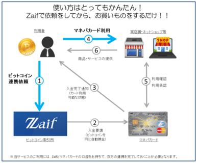 Zaifデビットカードの仕組み