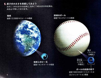 [原始の大きさ]野球のボール:原子≒地球:ビー玉