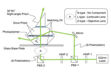 太陽光採光機能原理実験用 ホログラム露光光学系