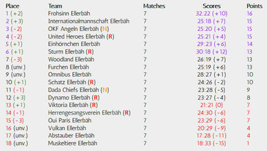 Matchday 7 of 34, Realizations-League, Season 18/19