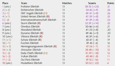 Matchday 13 of 34, Realizations-League, Season 18/19