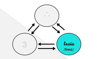 schéma du code oral