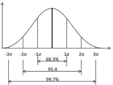 標準偏差σはその中に68.3%のデータが入る範囲になります。