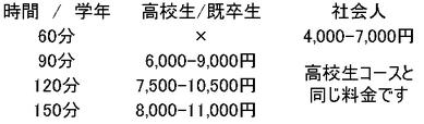 時間 / 学年  高校生/既卒生      社会人  60分        ×       4,000-7,000円  90分     6,000-9,000円     120分      7,500-10,500円      高校生コースと   150分      8,000-11,000円     同じ料金です