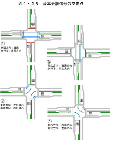 本書P249:図4・28 歩車分離信号の交差点