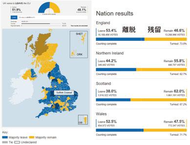 図2 EUからの離脱の是非を問う国民投票結果