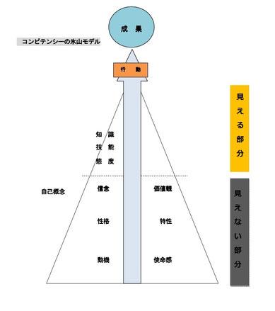 コンピテンシーの氷山モデル