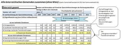 Mittelherkunft Teil 2 - Alle Gemeinden Österreichs zusammen