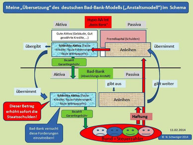 Interpretation des Deutschen Bad-Bank-Modells