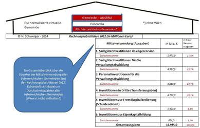 Überblick Ausgaben 2012 - Alle Gemeinden Österreichs