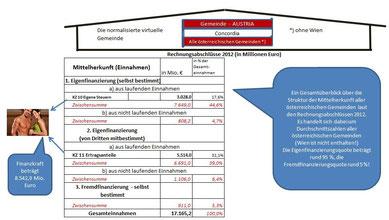 Überblick über die Mittelherkunft aller österreichischen Gemeinden im Jahre 2012