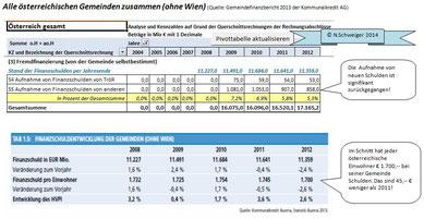 Mittelherkunft Teil 3 - Alle Gemeinden Österreichs zusammen