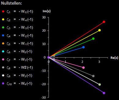 Nullstellen von exp(z)-z, z komplex