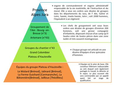 Schéma de l'organisation des Chantiers de la Jeunesse et position des équipes du Plateau d'Hauteville-Brénod