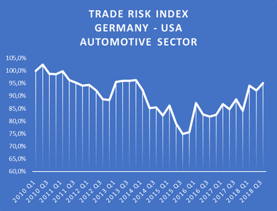 Trade Risk Index between USA and Germany for the automotive sector