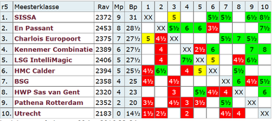 Quelle: http://www.schaakbond.nl/wedstrijdschaak/knsb-competitie/2015-2016/klassen/meester