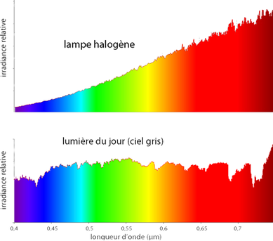 spectre lampe halogène vs ciel gris