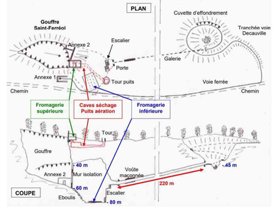 Plan du goufre Saint-Ferréol anocr34.fr