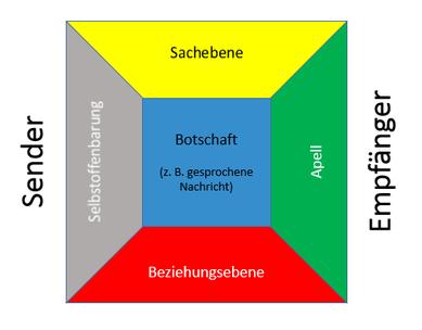 Das Kommunikationsquadrat (nach Schulz von Thun)